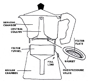 Schematic of a moka stovetop espresso maker