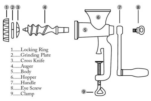 Fante's Cousin Sandro's Meat Grinder and Sausage Maker Schematic